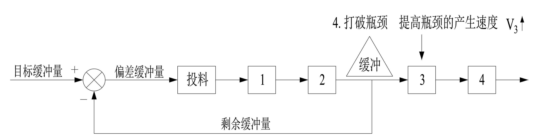 TOC制约理论图片