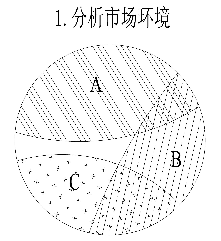 定位理论四步骤