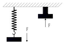 2.5 广义动量定理的7要素