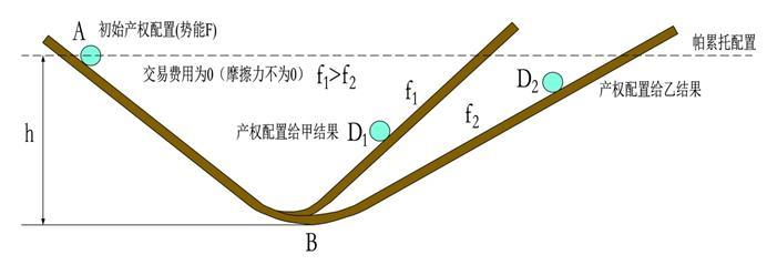 2.7.1 力量F的应用分析