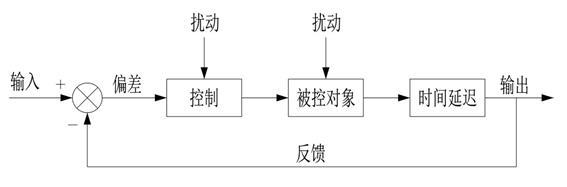 3.1 系统思考的定义