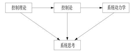 3.2 系统思考的发展