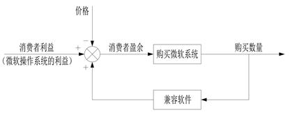 3.3 系统思考的介绍