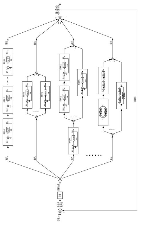 3.6 系统思考的层级结构