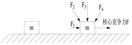 6.1.3 力量F与哈默尔的核心竞争力