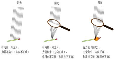 6.3.1 作用点与聚焦理论