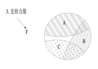 6.3.2.1 作用点与特劳特的定位理论