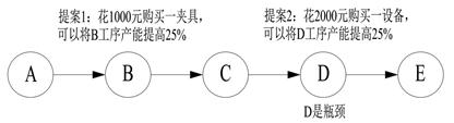6.3.3 作用点与高德拉特的TOC制约理论