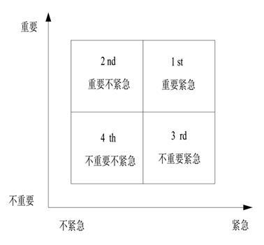 6.4.3 时间t与科维的时间管理法