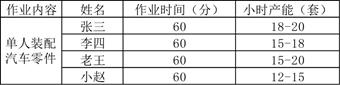 6.5.2 数量n与吉尔布雷斯的动作研究