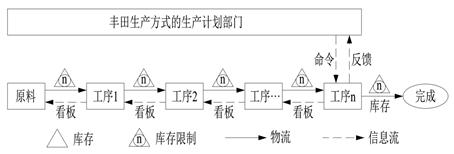 6.7.1 世界三大生产理论之间的关系