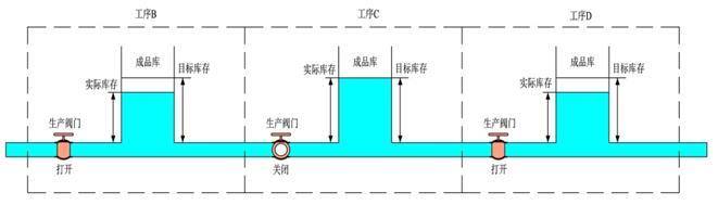 6.7.2 福特的流水线生产