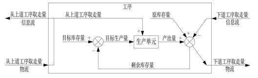 6.7.3.1 大野耐一的丰田生产方式分析