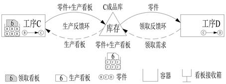 6.7.3.2 看板原理和负反馈分析