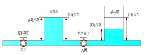 6.7.3.4 使用水库模型分析丰田生产方式