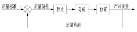 6.7.3.5 自働化与负反馈分析