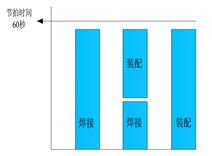 6.7.4.1 精益理论在生产中的应用