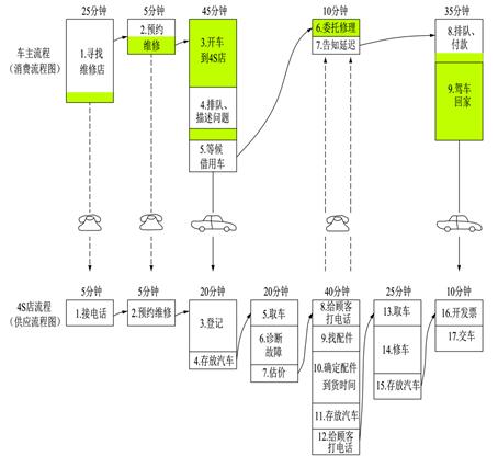 6.7.4.2 精益理论在服务业中的应用