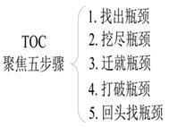 6.7.5 高德拉特的TOC制约理论