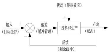 6.7.5.1 TOC制约理论在生产中的应用
