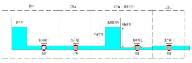 6.7.5.2 使用水库模型分析TOC制约理论