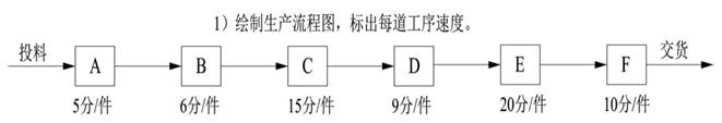 6.7.5.3 TOC理论傻瓜式排产法