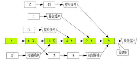 6.7.5.5 TOC制约理论在项目管理中的应用