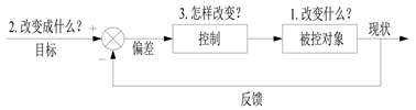 6.7.5.7 TOC的思维流程