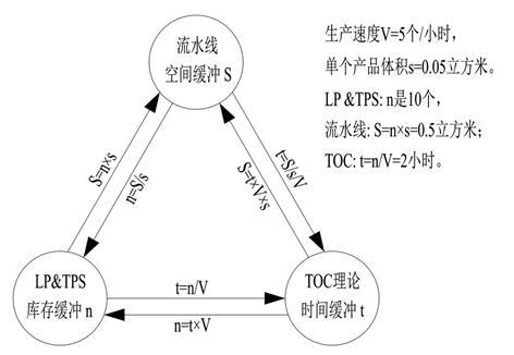 6.7.6.2 三大生产理论的缓冲管理