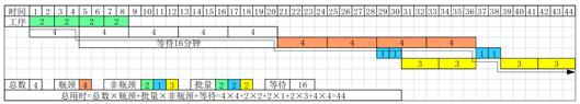 6.7.6.3 工序总用时公式
