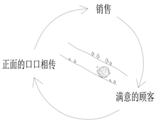 7.1.1 系统思考与《第五项修炼》