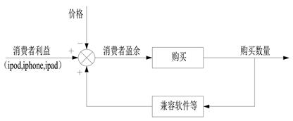 7.3.4 乔布斯的平台理论