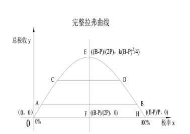 第四章 经济学目的与概论