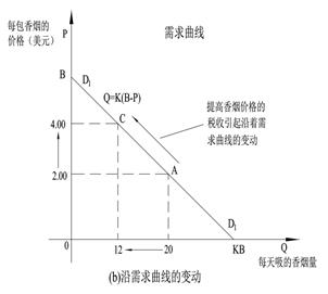 5.1.1 需求定律公式