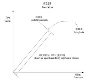 5.1.2 需求定律与需求弹性