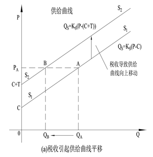 5.2.1 供给定律公式