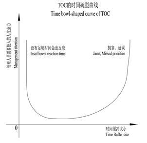 5.2.4 成本的碗型曲线