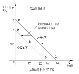5.4.1 劳动的需求函数