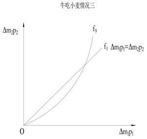 6.1.3.1 科斯定理与产权理论