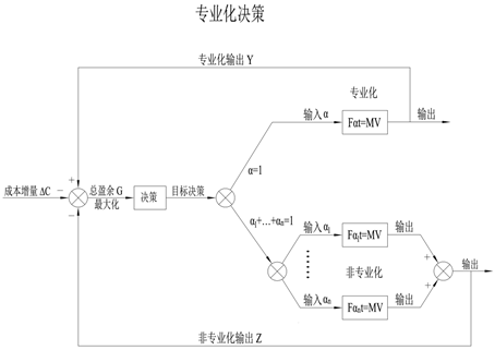 6.2.1.2 方向α与杨小凯的超边际分析
