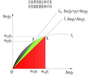 6.2.3 方向α与博弈论