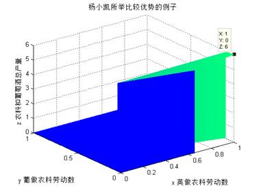 6.3.1作用点和绝对优势及比较优势