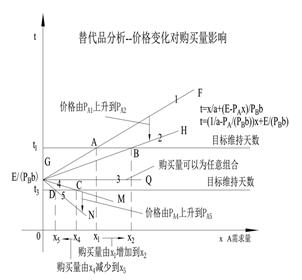 6.5 数量n与经济学
