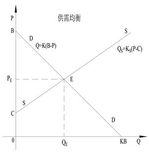 7.1.1 负反馈与马歇尔的均衡论