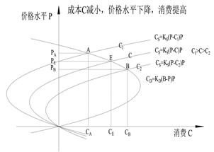 7.3.1 经济学金字塔