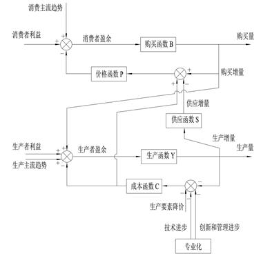 7.3.2 交易方程式