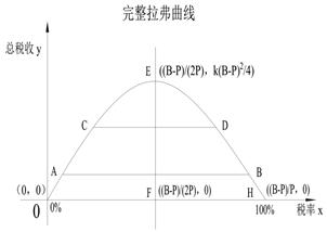 7.3.4 拉弗曲线