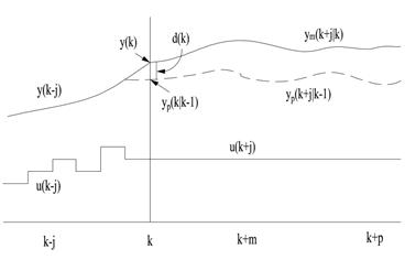 7.3.5 理性预期学派与预测控制