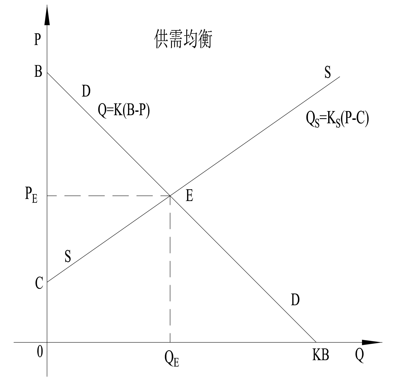 5.1.5 需求定律的4个准则